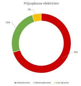 prijsopbouw elektricien